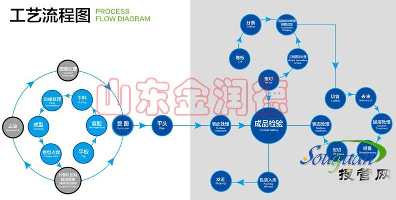 山东金润德不锈钢管工艺流程图