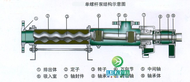 单螺杆泵结构图纸