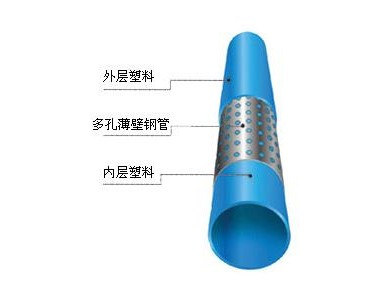 【孔网钢带】孔网钢带价格|批发孔网钢带耐热聚乙烯复合管厂家