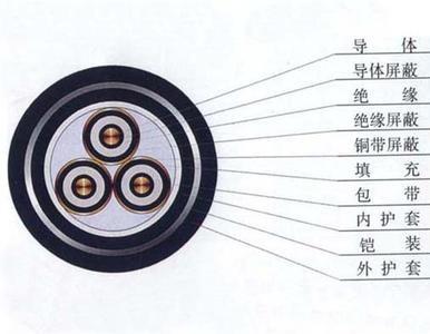 北京远东防火矿物质电缆